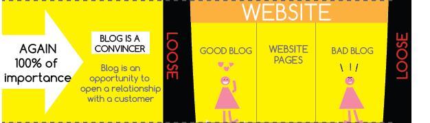 importanza-di-un-blog